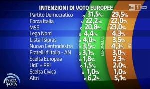 sondaggi_ipr_25_mar_2014